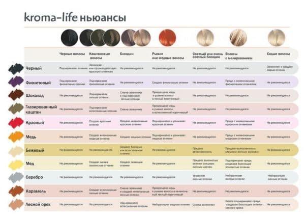 Таблица для выбора оттенка Kemon для тонирования волос
