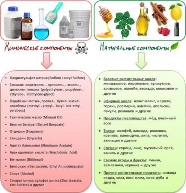 Химический и натуральный состав краски для волос